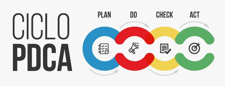 Ciclo PDCA o que é, e como funciona.